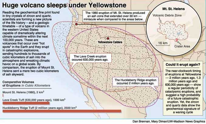 Did the yellowstone volcanic eruptions cause some large mammal diagram of yellowstone calderas formed following 3 supereruptions and 1 regular eruption ccuart Gallery