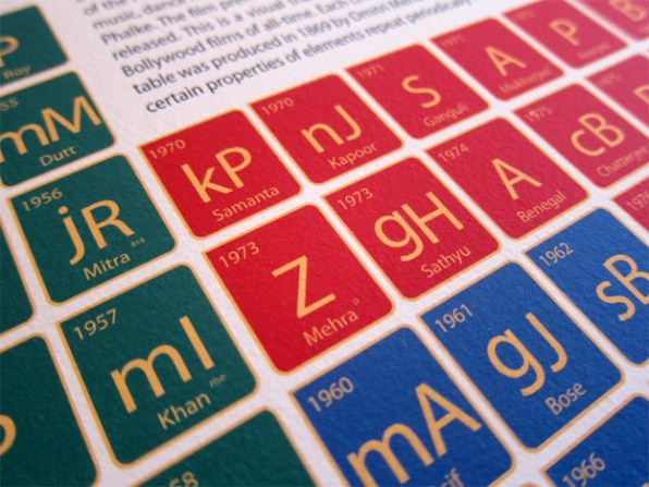 The Bollywood periodic table