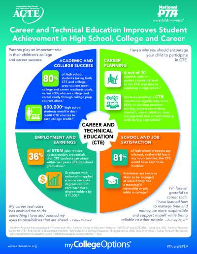 Career & Technical Education – Champlain Valley ...