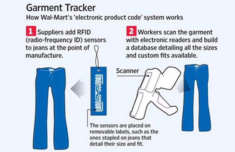 Custom Apparel RFID Passive UHF Tags For Garment ...