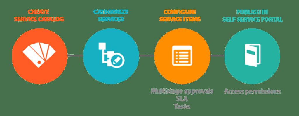 , ITIL Service Catalogs, CX Master