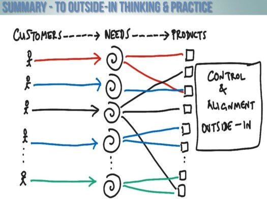 21st century Outside-In business model
