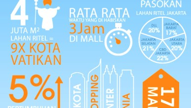 Infographic-Jakartas-Malls-1