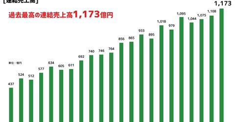 過去最高のQ売上を記録し業績水準が回復した「サイバーエージェント」2019年9月期2Q決算を振り返る