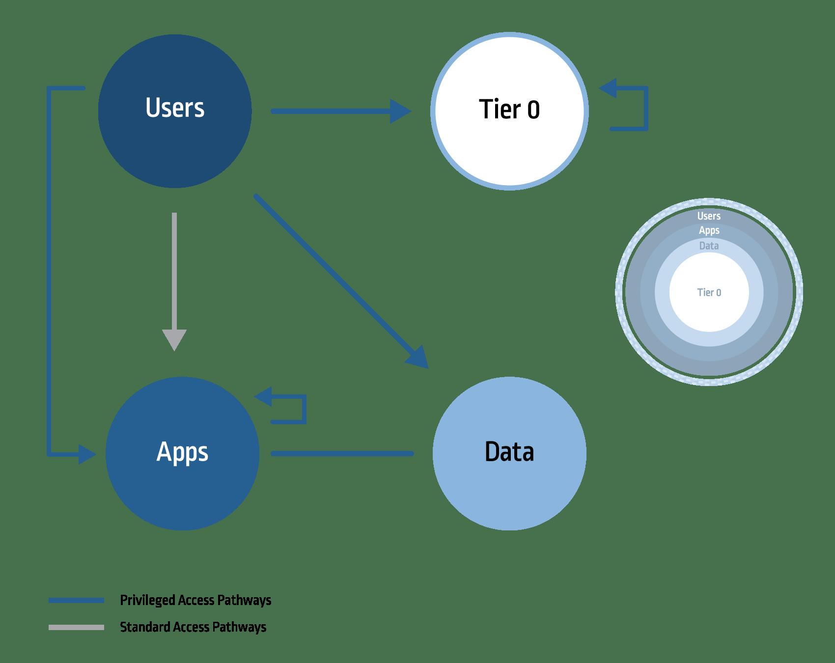 Zero Trust Part I The Evolution Of Perimeter Security