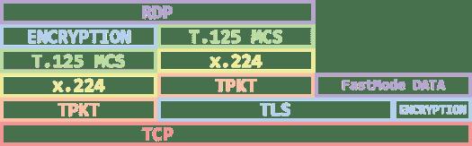 3 protocol stack