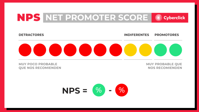 What is the Net Promoter Score