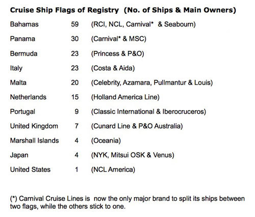 Cruise Ship Flags of Registry
