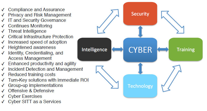 It Applications Security