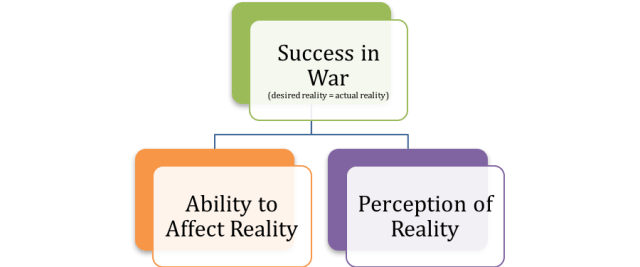 The fundamental apparent truth of General Dominance Theory: Success in War (or in any struggle) is ensured if you have a perfect Ability to Affect Reality and a perfect Perception of Reality.