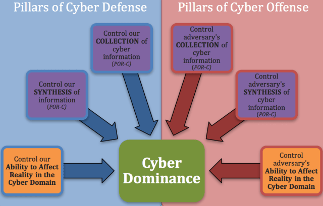 The Six Critical Controls of Cyber Dominance illustrate the six things you must control to achieve Cyber Dominance. These Six Critical Controls can each be described as a Pillar of Cyber Defense or a Pillar of Cyber Offense.