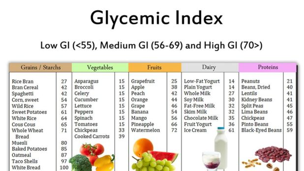 What Foods Have A Low Glycemic Load