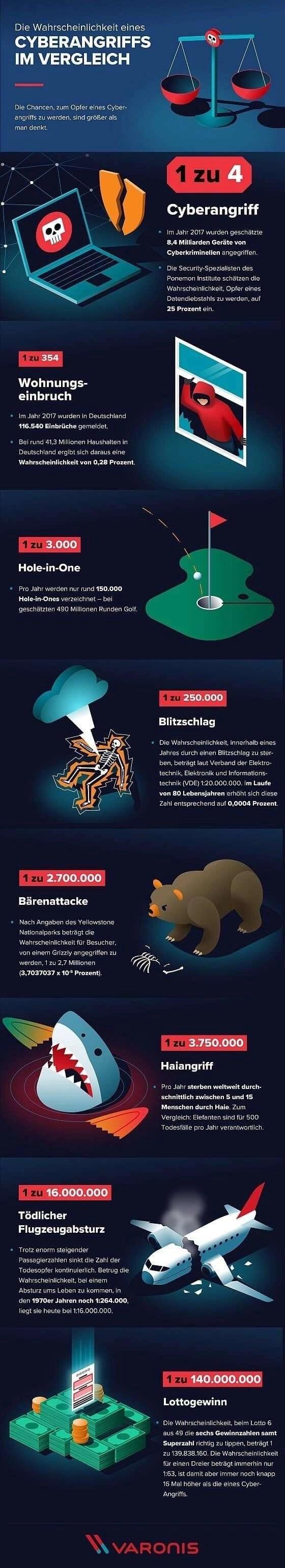 Die-Wahrscheinlichkeit-eines-Cyberangriffs-im-Vergleich-186x1024 Die Wahrscheinlichkeit eines Cyberangriffs im Vergleich