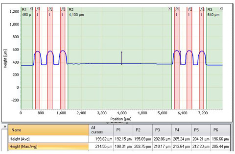 Profile analysis on a metal precision part