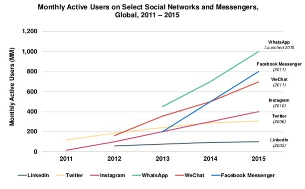 Monthly Active Users on Social Networks and Messengers