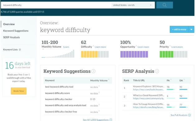 Moz Keyword Difficulty