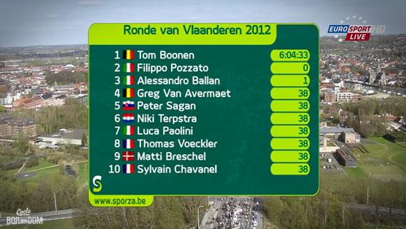 Cycleboredom | Screencap Recap: Ronde van Vlaanderen - De 2012 Ronde Winnaars