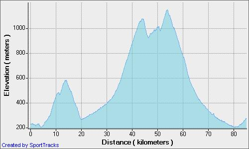 road-alsace-freland-7-4-2007-elevation-distance.jpg