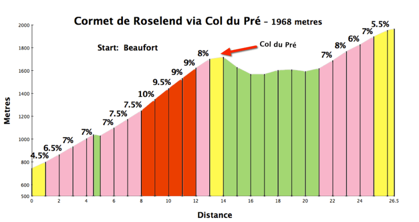 Cormet de Roselend via Col du Pre