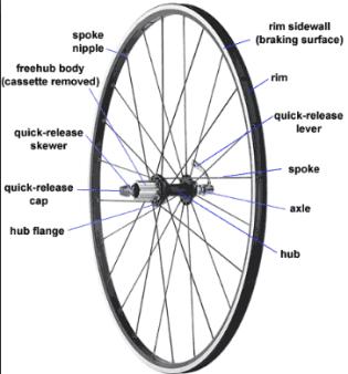 road bike wheels guide