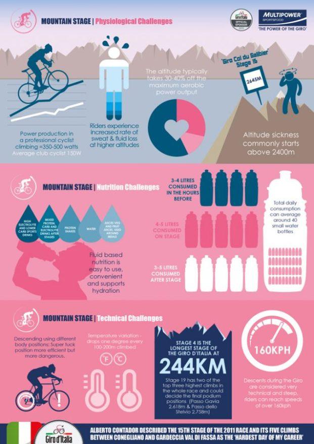 Giro Mountain Stage Infographic