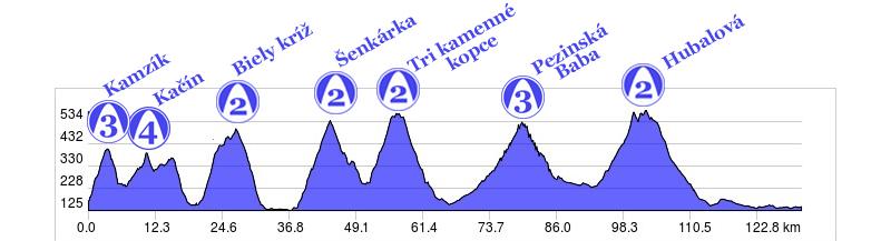 05 Tour de Male Karpaty 2