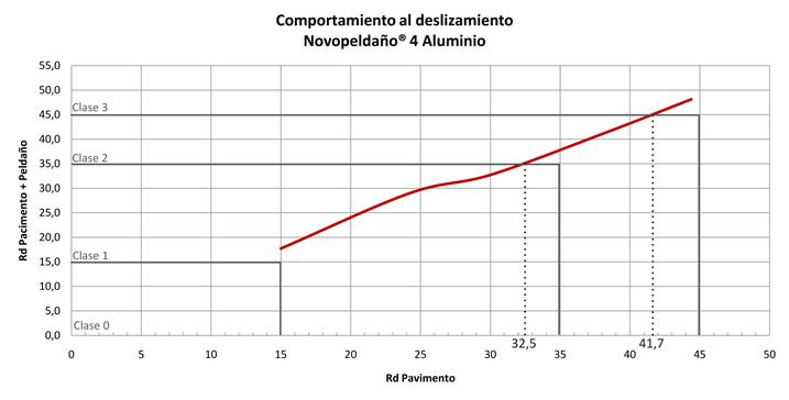 Comportamiento al deslizamiento del peldaño Novopeldaño 4 Aluminio