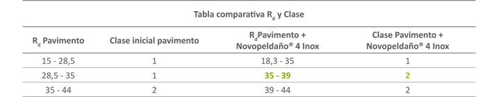 Comportamiento al deslizamiento del peldaño Novopeldaño 4 Inox