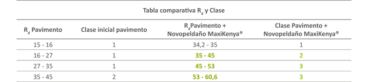 Comportamiento al deslizamiento del peldaño Novopeldaño MaxiKenya - tabla