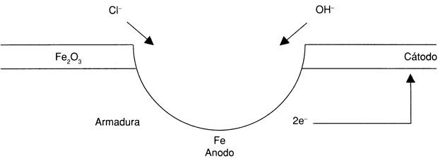 Mecanismo de reacción de oxidación por iones cloruros