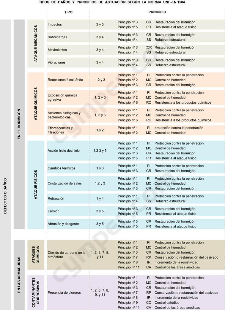Guía básica de la norma UNE-EN 1504 - Reparación y protección del hormigón