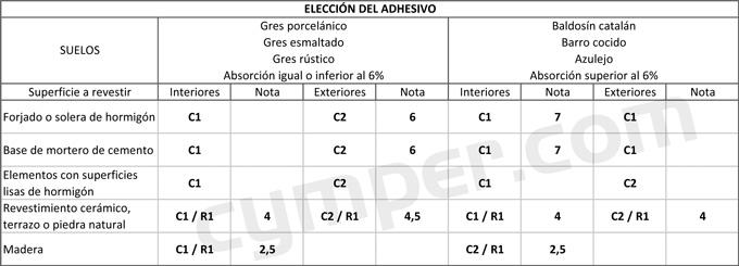 Elección de adhesivo o cemento cola para cerámica según la norma UNE 12004