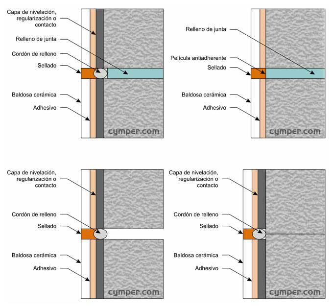 Junta de movimiento, junta estructural, junta de dilatación - Figura 3