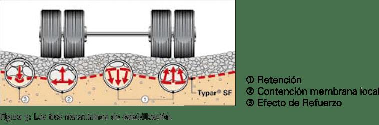 Membrana geotextil Dupont Typar - imagen 05