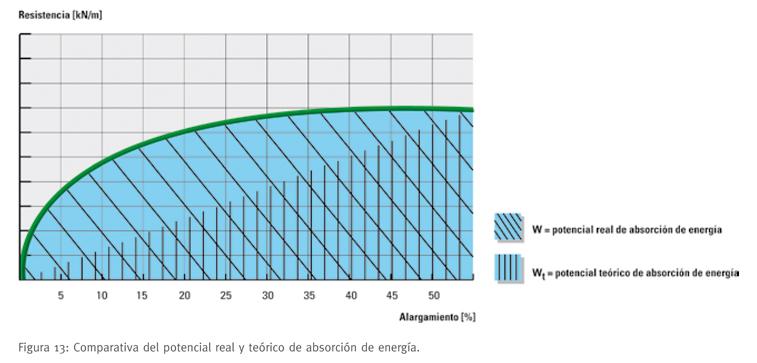Membrana geotextil Dupont Typar - imagen 09