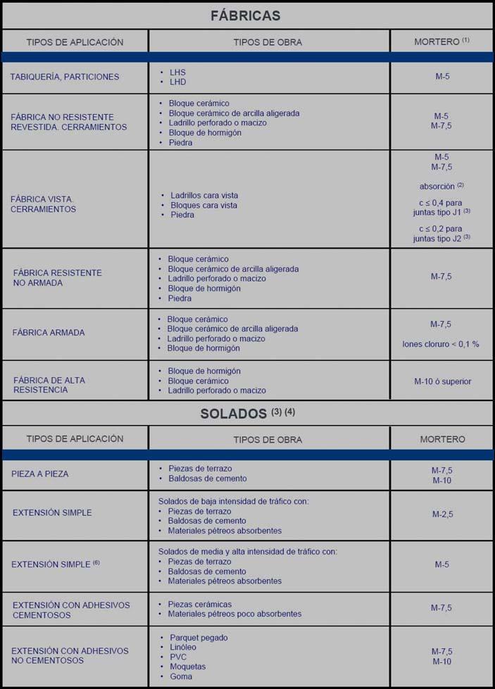 Morteros para albañilería UNE-EN 998-2