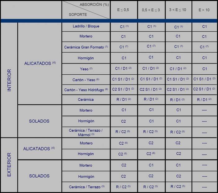Morteros UNE-EN 12004 Morteros Cola - Adhesivos Cementosos