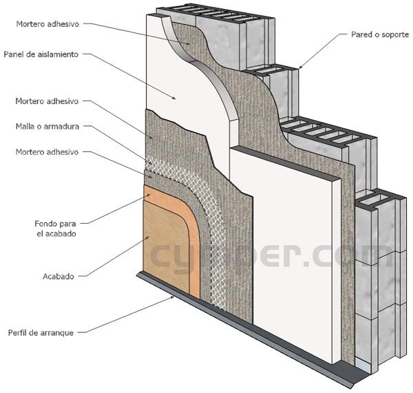 Guía básica para sistemas de aislamiento térmico de fachadas - SATE - Croquis