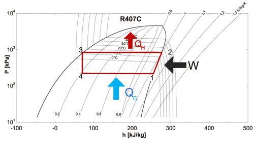 Ciclo refrigerante. Trabajo de compresión 1-2 y condensación 2-3.