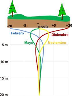 Curva de oscilación estacional del subsuelo. A partir de 10m la temperatura se mantiene constante e independiente al ambiente exterior.
