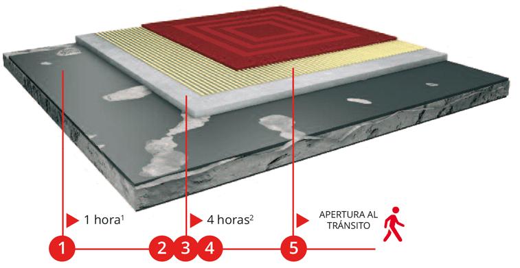 Sistema Fast Flex con Arditex NA - imagen