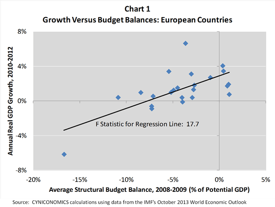 growth and budgets chart 1
