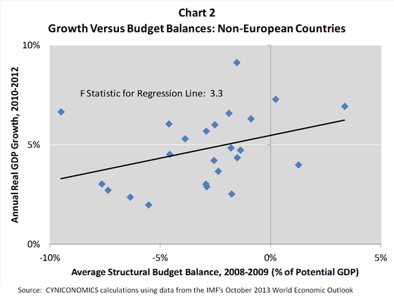 growth and budgets chart 2