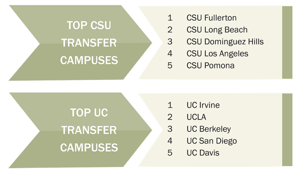 Chart of transfer colleges
