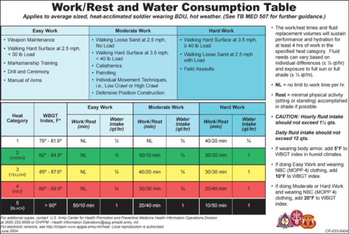 Army Work to Rest WBGT and water consumption table