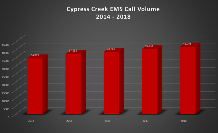 This chart illustrates the increase in EMS calls the Cypress Creek EMS Communications Center has answered over the past five years. (CCEMS)