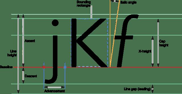 UIFont explained