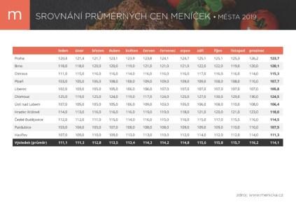 Cena poledního menu opět roste. Meziročně si připlatíme o 7 Kč.,
