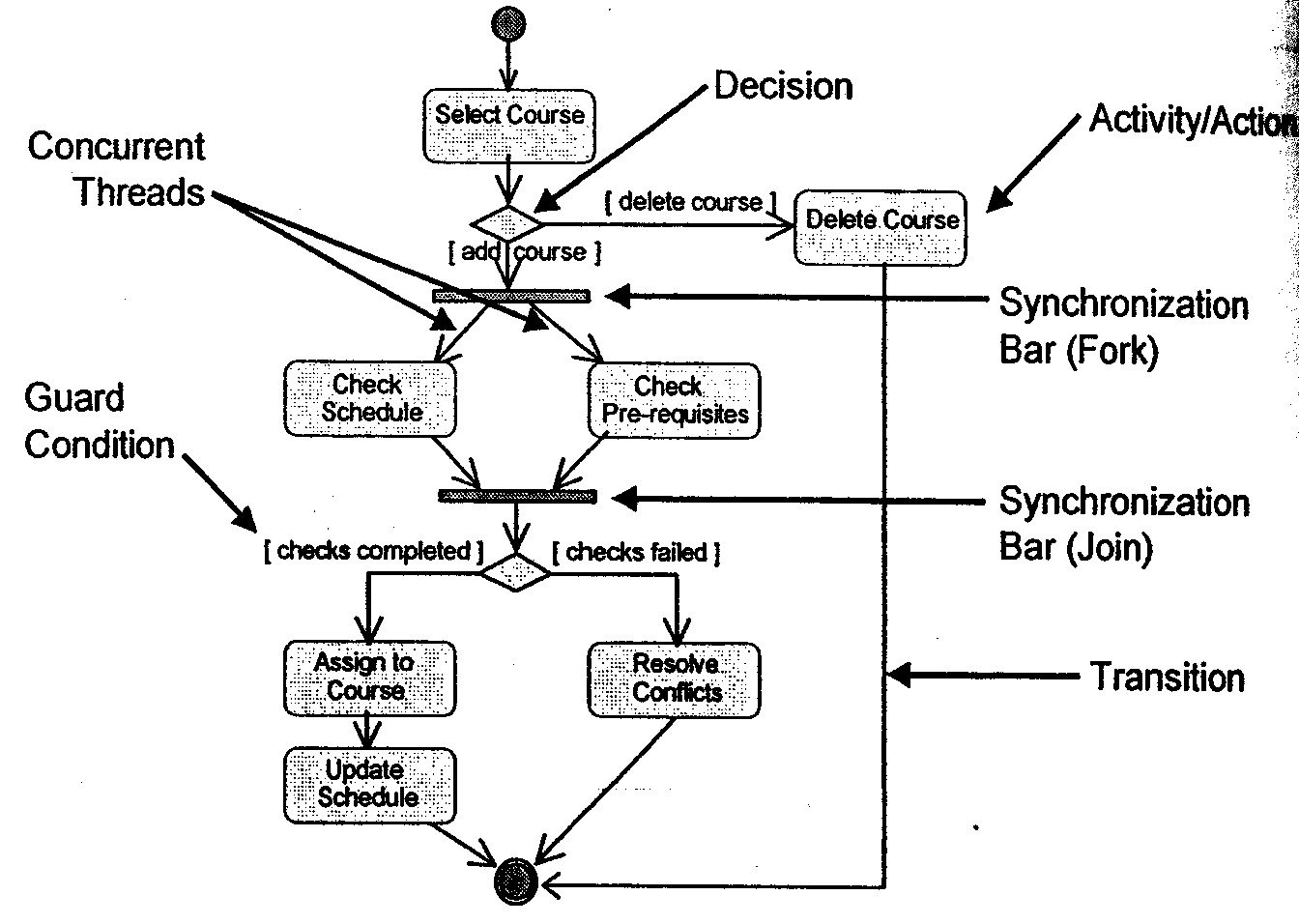 An Activity Diagram May Include The Following Elements