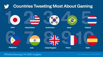 原神、荒野、Apexがつぶやきトップ3!ツイッターでゲーム関連ツイートが最も多い国となった日本で人気にタイトルは?の画像1